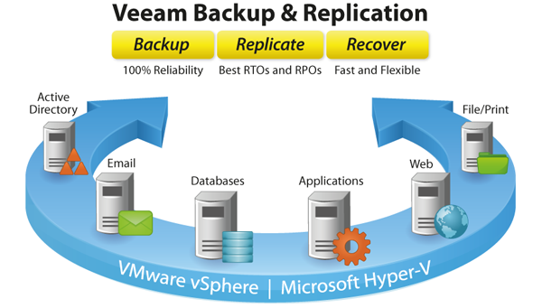 Scheme: Veeam Backup & Replication benefits