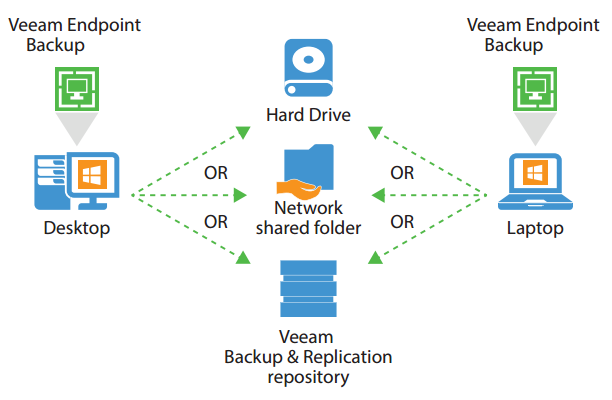 Veeam Endpoint Backup | VMBackupWorks com