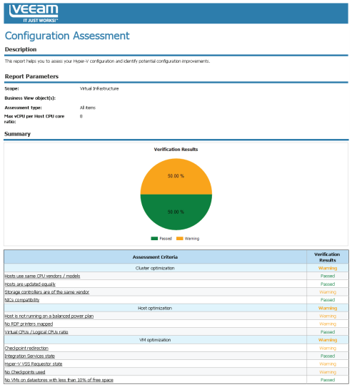 Microsoft Hyper-V configuration assessment report