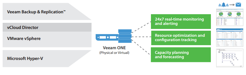 Veeam ONE provides complete visibility of the IT environment.