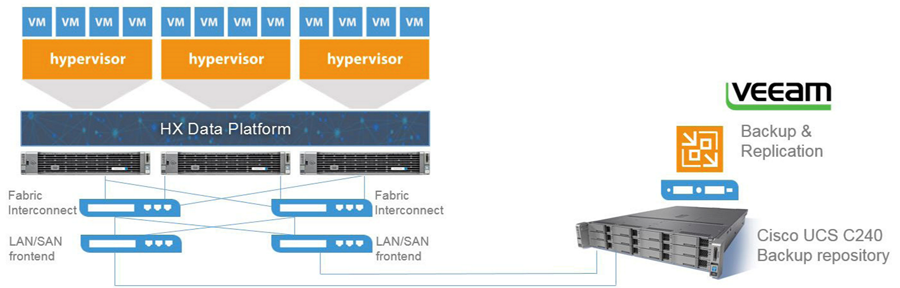 Cisco HyperFlex Systems and Veeam
