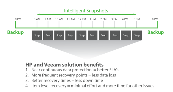 Better RPOs and RTOs with Veeam + HPE