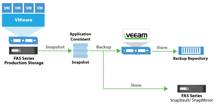 Components of a Veeam backup with FAS storage