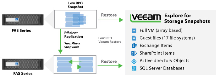 Veeam Explorer for Storage Snapshots