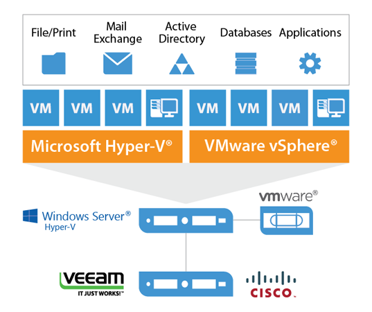 Veeam and Cisco: Designed for performance, flexibility, and reliability