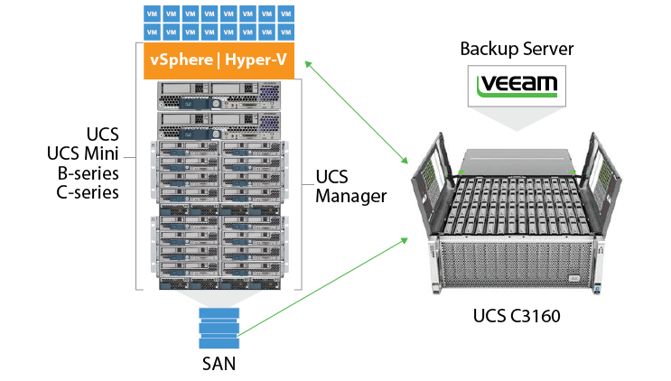 Veeam Availability on Cisco UCS